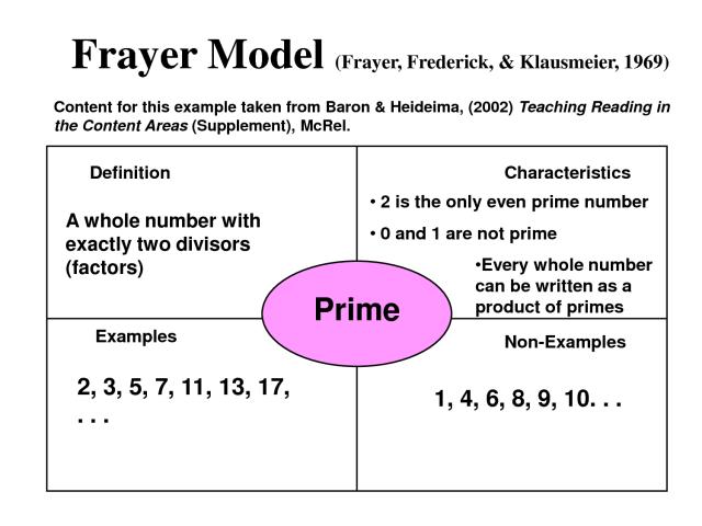 frayer-model-math-examples_214078