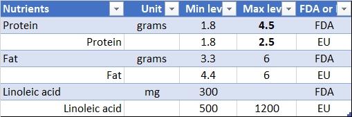 FDA vs EU requirements for infant formula - macronutrients