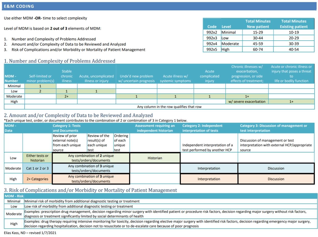 2021 E&M updates to CPT codes
