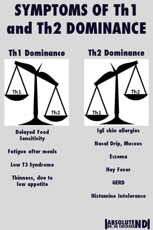 graphic depicting symptoms of Th1 and Th2 dominance.