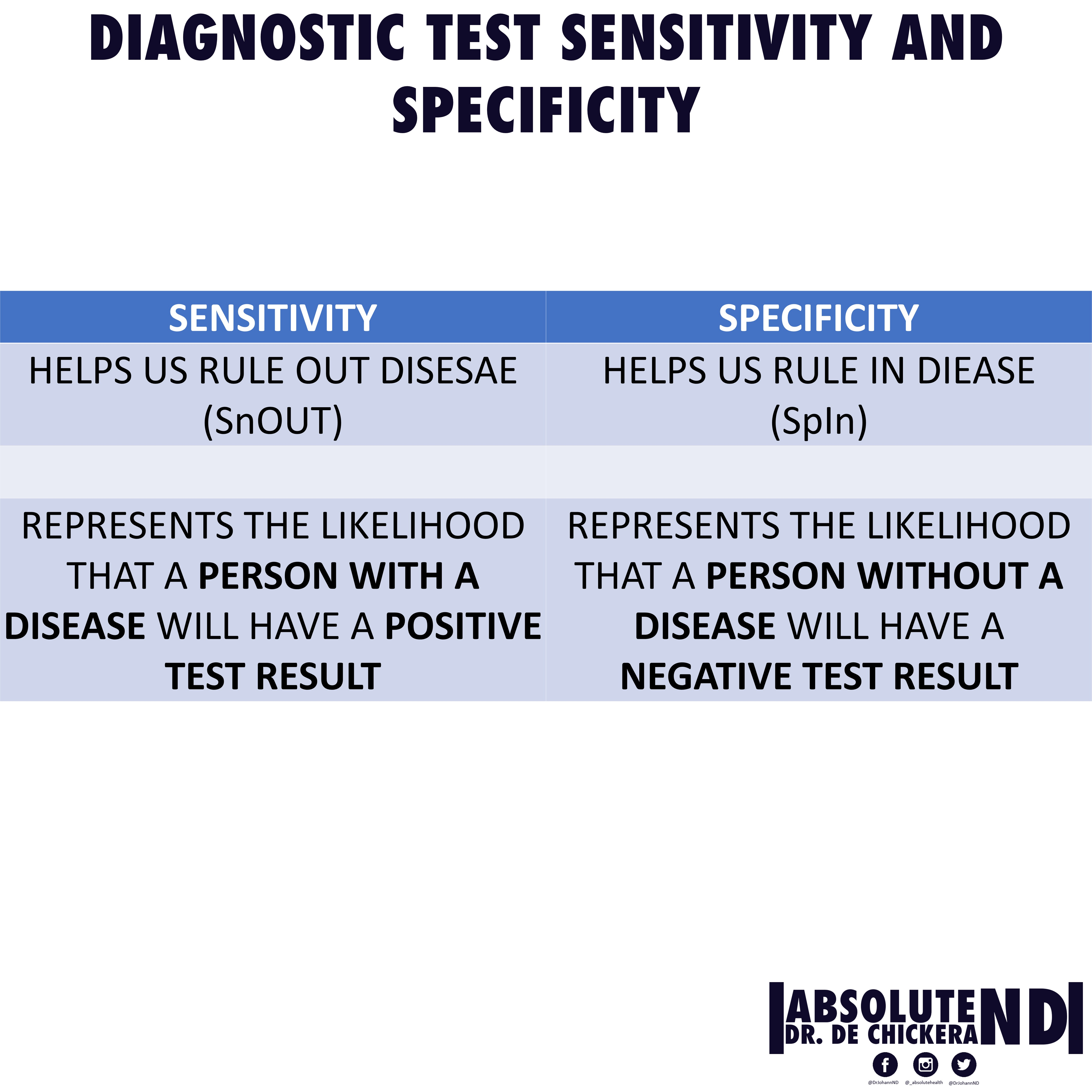 Test Sensitivity and Specificity Summary image
