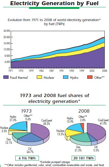 Oil's contribution to electricity generation has fallen dramatically over the past 35 years