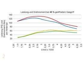 Deutlich bulligerer Drehmomentverlauf bei 40 Prozent geöffnetem Gasgriff (rote Linie). Diese Gasgriffstellung entspricht den häufigsten Fahrzuständen