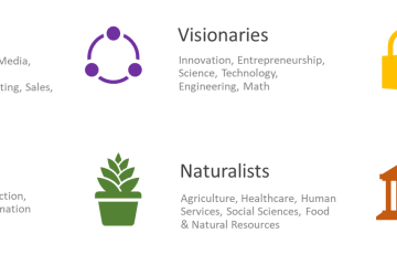 Horizontal Industry Framework