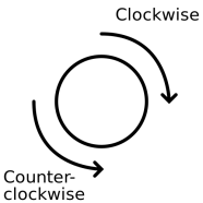 Clockwise and Anticlockwise