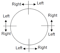 What is Circular Seating Arrangement