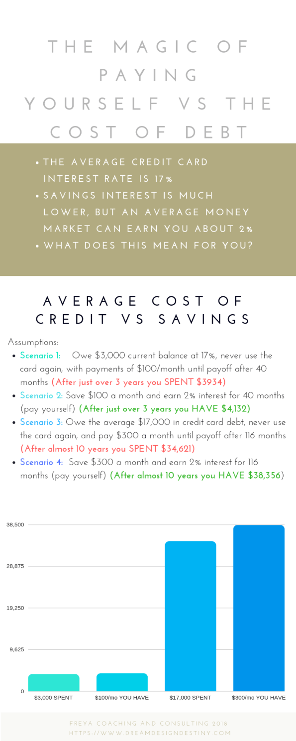 Paying yourself vs debt
