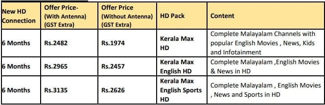 DishTV announced New Special Combos and Offers for Kerala
