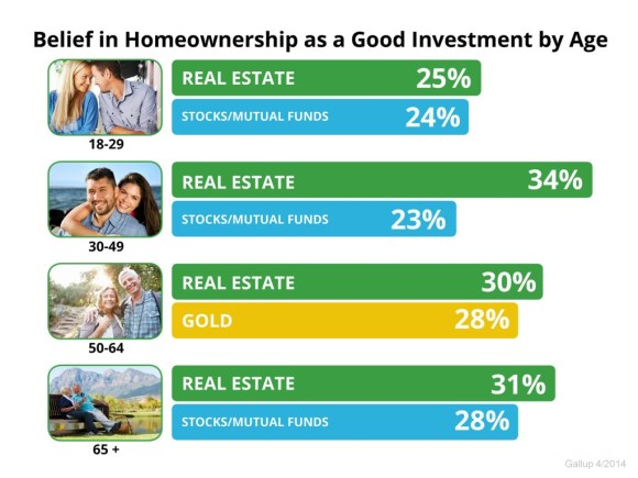 All age groups believe real estate is best long term investment