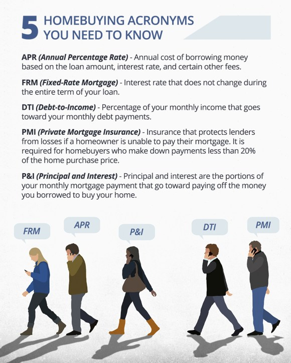5 Homebuying Acronyms You Need to Know [INFOGRAPHIC] | Simplifying The Market