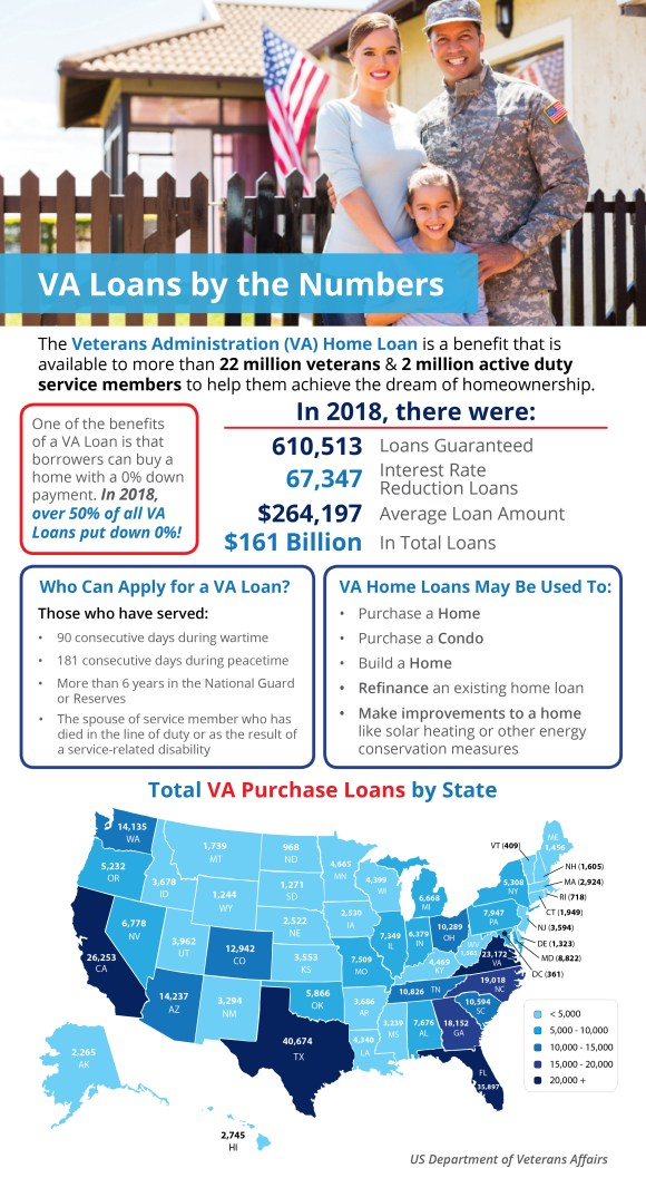 VA Home Loans by the Numbers [INFOGRAPHIC]   Simplifying The Market