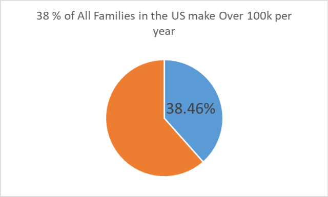 Pie Chart Showing that 38.46% of households in the United States make more than 100k per year
