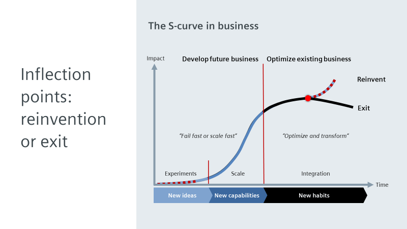 Inflection point: Reinvention or Exit
