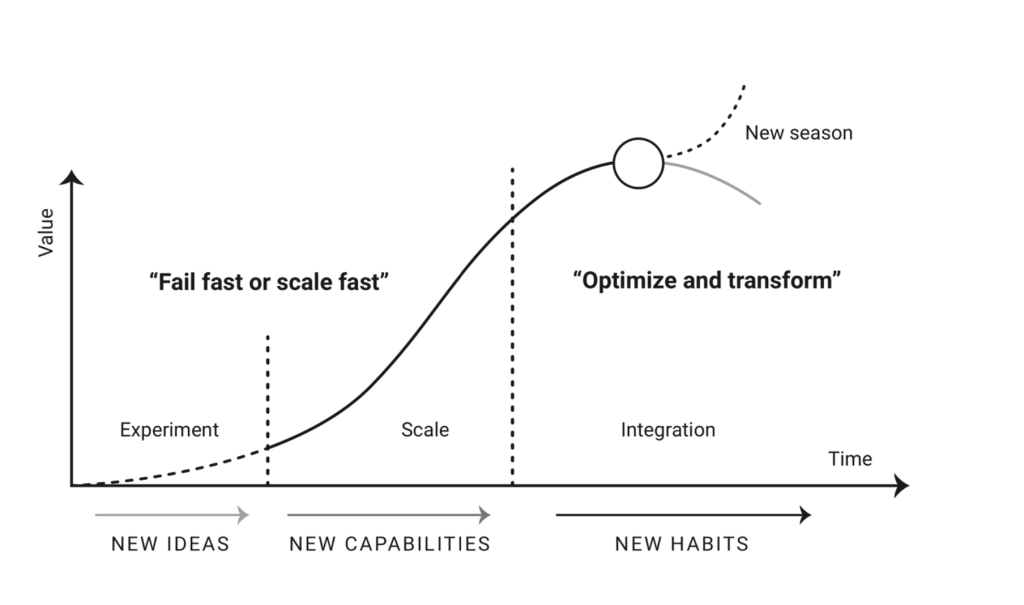 Fail fast, Scale fast. Optimise and transform. New Season