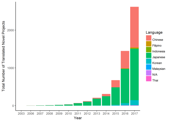 Overall number of novel translation projects colored by language of origin. (Bar plot)