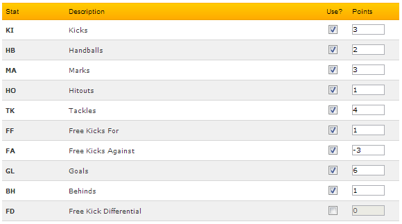 UF - scoring system