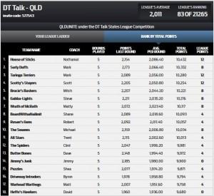 DT Talk Qld Rd5