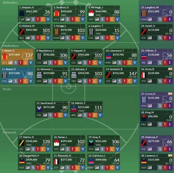 AFL Dreamteam