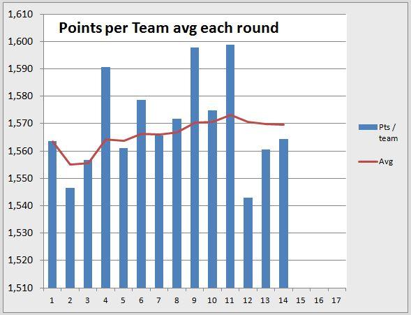Points per round R14