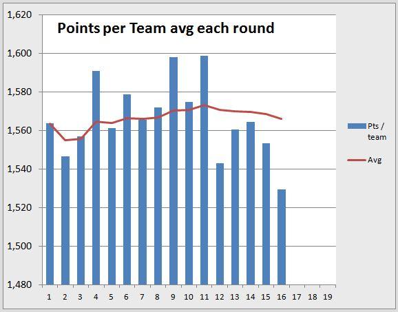 Points per round R16