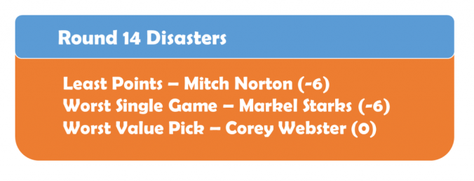 Round 14 Disasters
