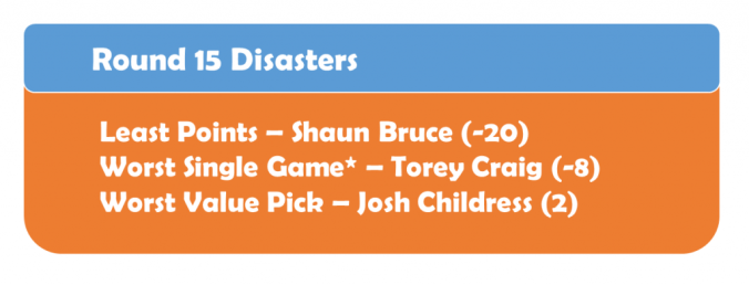 Round 15 Disasters