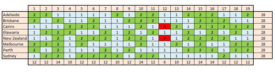 nbl-16-17-fixture-plot