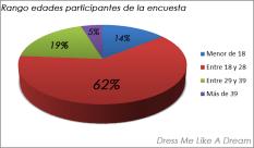 San Valentín - Encuesta- Dress Me Like a Dream