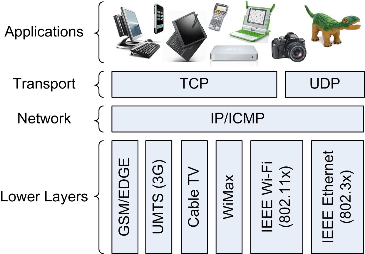 Pila de protocolos de Internet