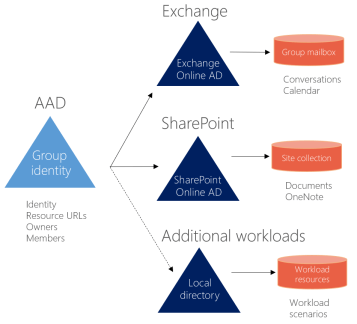 Office 365 Groups | Drew Madelung