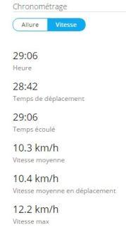 chrono en km h