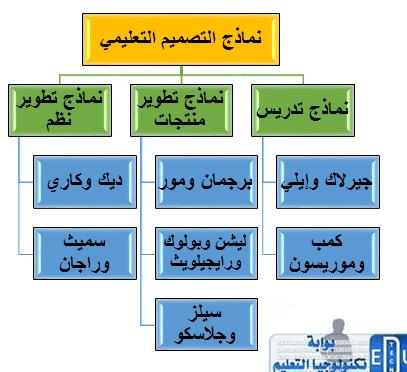 نماذج التصميم التعليمي بوابة تكنولوجيا التعليم