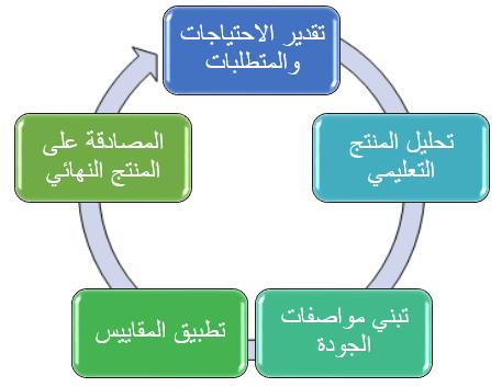 الجودة في التعليم الإلكتروني | بوابة تكنولوجيا التعليم