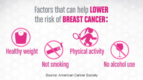breast-cancer-lower-risk-stat