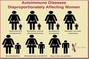 autoimmune diseases disproportionately affecting women