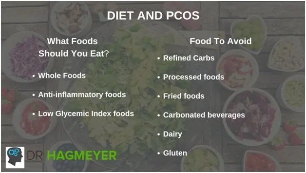 Diet and PCOS—Foods to Eat and Foods to Avoid