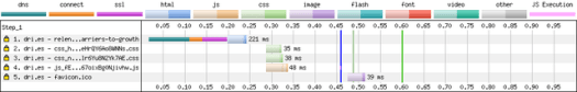 A diagram that shows page load times for dri.es after making performance improvements