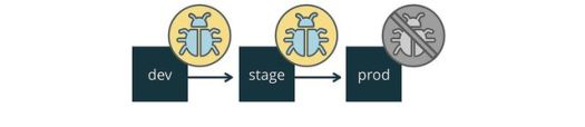 Configuration management example