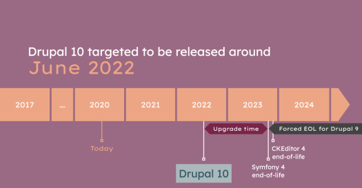 A timeline showing that Drupal 10 is targeted for June 2022 because Symfony 4 is end-of-life in November 2023.