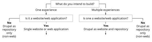 The top section of the flowchart showing how to decouple Drupal in 2019