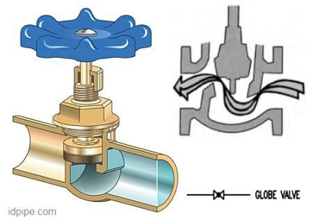 Globe valve simbol