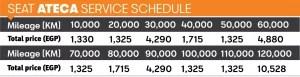 جدول اسعار صيانات سيات اتيكا 2021