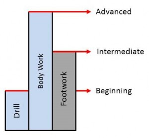 Drill Application Levels (3a)