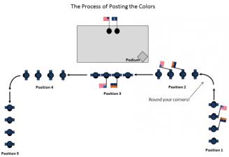 Colors Posting Process