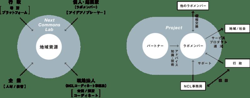 20160613_DRIVE_NCL2