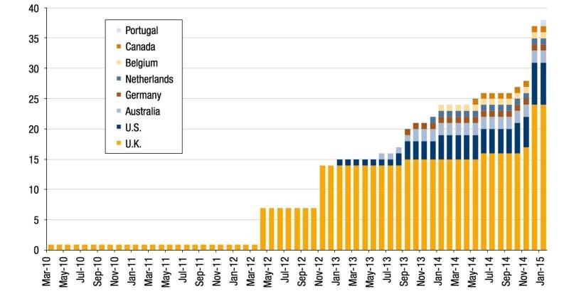 出典:ブルッキングス研究所レポートThe Potential and Limitations of Impact Bonds 2015より転載