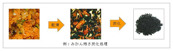 みかん残さ炭化処理の例