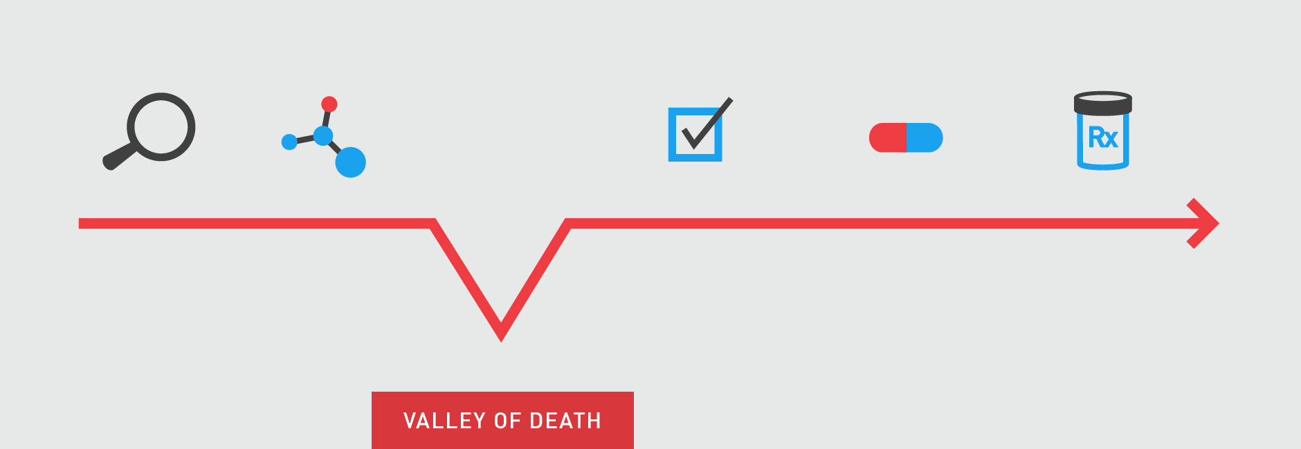 valley-of-death