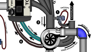 Turbocharging for Dummies – DriverMod