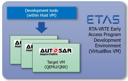 The Adaptive Platform: A New AUTOSAR – ETAS North America – Blog